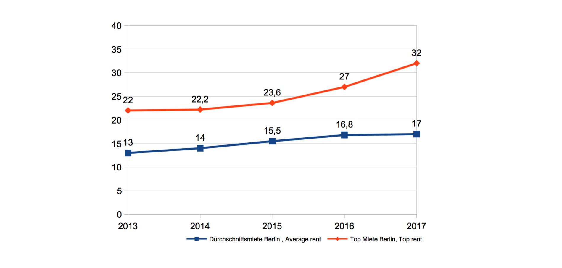 Entwicklung der Büromieten in Berlin 2013-2017 in €/m², ©morespace